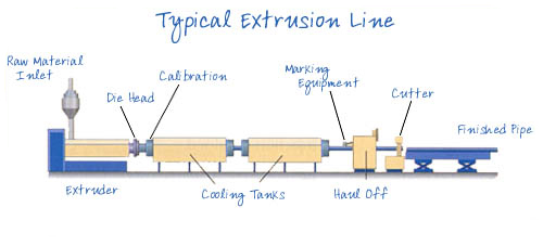 typical extrusion line